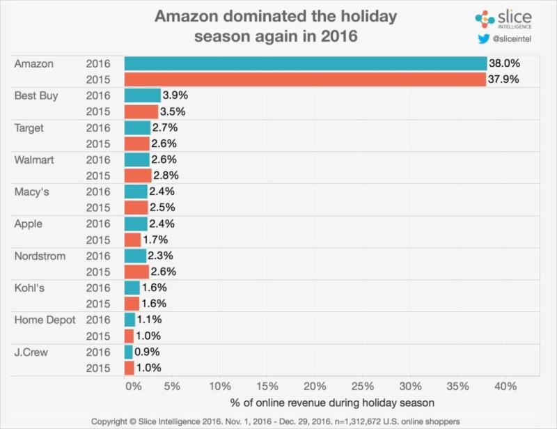 Retailer-Share-2015-vs.-2016-1-1024x788